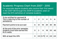 Academic-Progress-2007-2010